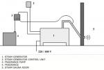 Steam sauna equipment kits HARVIA Steam generators Steam sauna equipment kits HARVIA HGX HELIX SET, STANDART