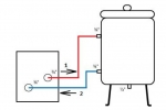Sauna Warmwasserbehälter BOILER, 80-150L, SKAMET
